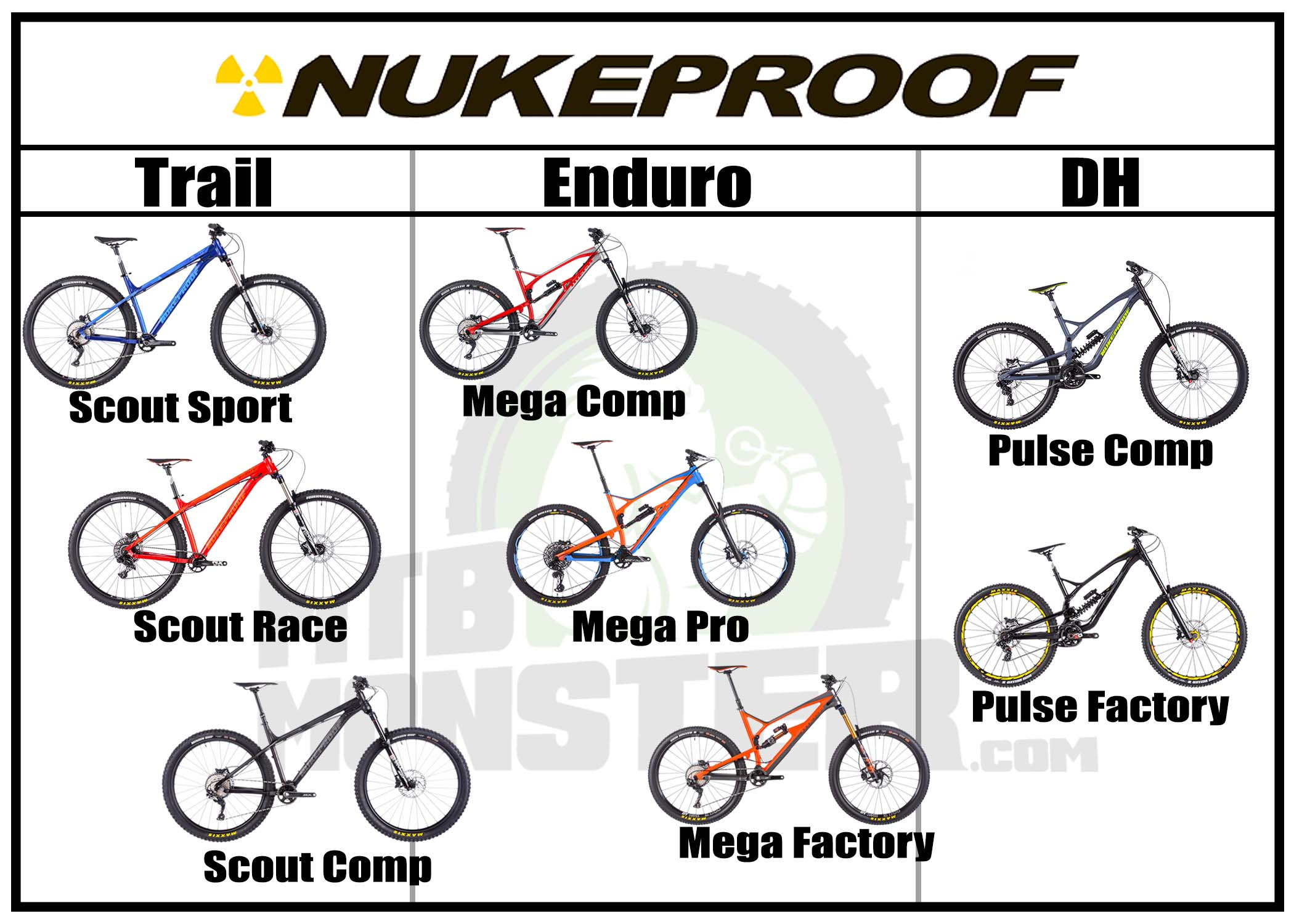 Which Nukeproof is best for me?