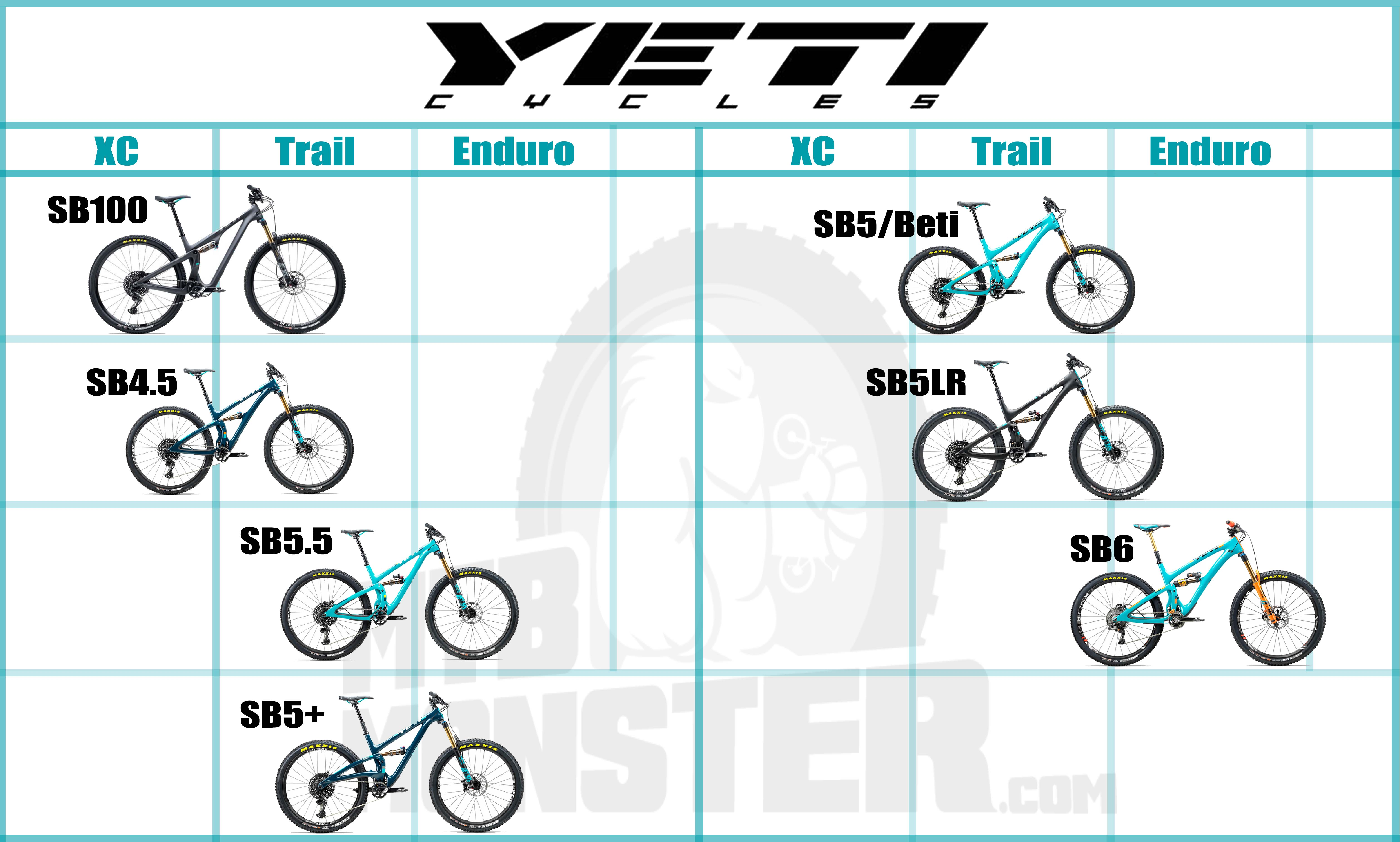 Which Yeti is best for me?